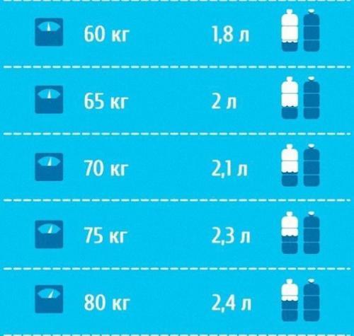 Сколько пить воды калькулятор онлайн. Как рассчитать суточную норму?