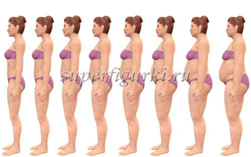 Как определить индекс массы тела у женщин с учетом возраста. Второй способ. Индекс Кетле