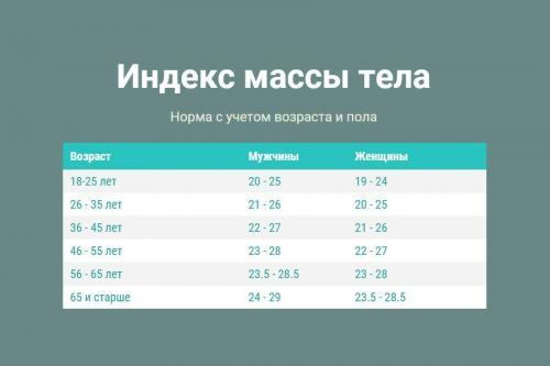 Индекс массы тела формула с учетом возраста. От чего зависит ИМТ?
